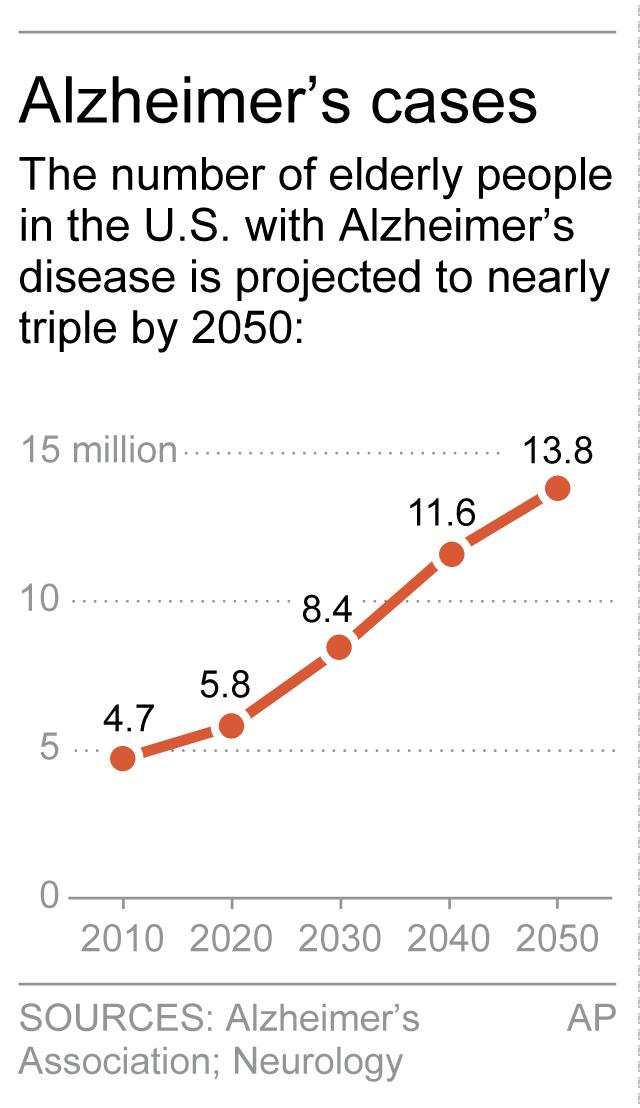 Progress Against Alzheimer's Disease?