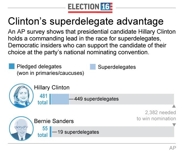 Washington Superdelegates Help Clinton Expand Her Lead Despite - Delegates and superdelegates