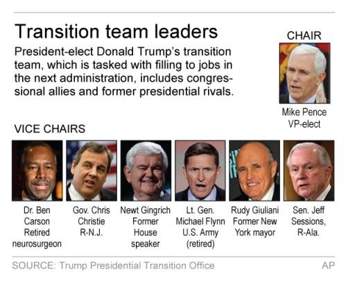 New York - Trump Relies On Washington Insiders To Build ...